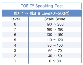 thang điểm toeic speaking